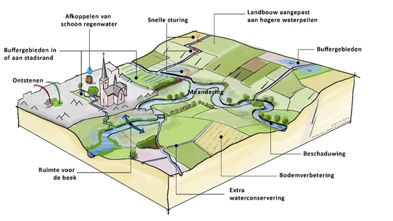 Waterschap zet de koers uit in nieuw Waterbeheerplan